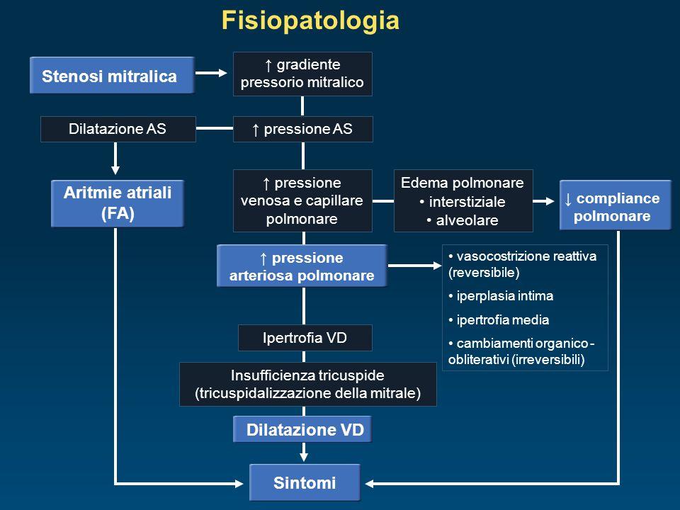 ↓ compliance polmonare ↑ pressione arteriosa polmonare
