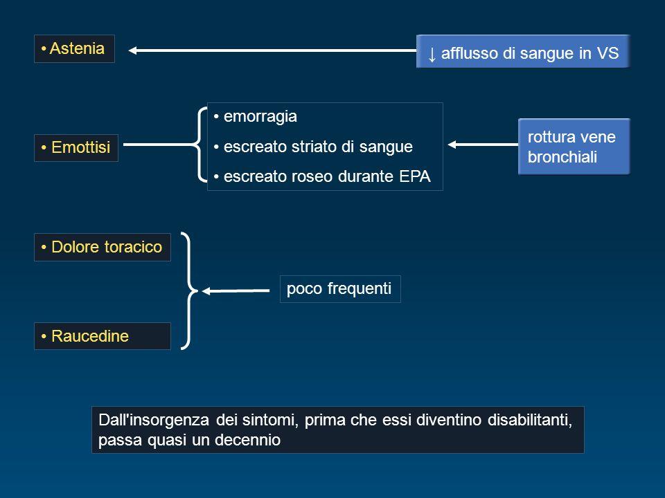 Astenia ↓ afflusso di sangue in VS. emorragia. escreato striato di sangue. escreato roseo durante EPA.