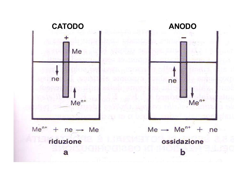 CATODO ANODO