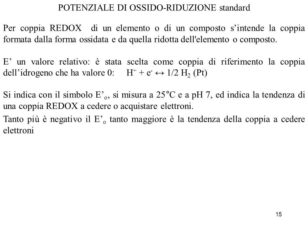 POTENZIALE DI OSSIDO-RIDUZIONE standard