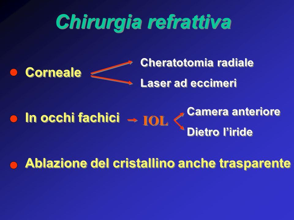 Chirurgia refrattiva IOL Corneale In occhi fachici