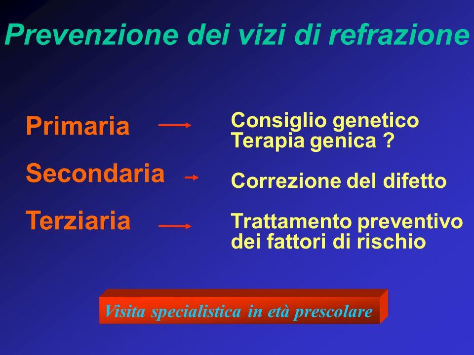 Prevenzione dei vizi di refrazione