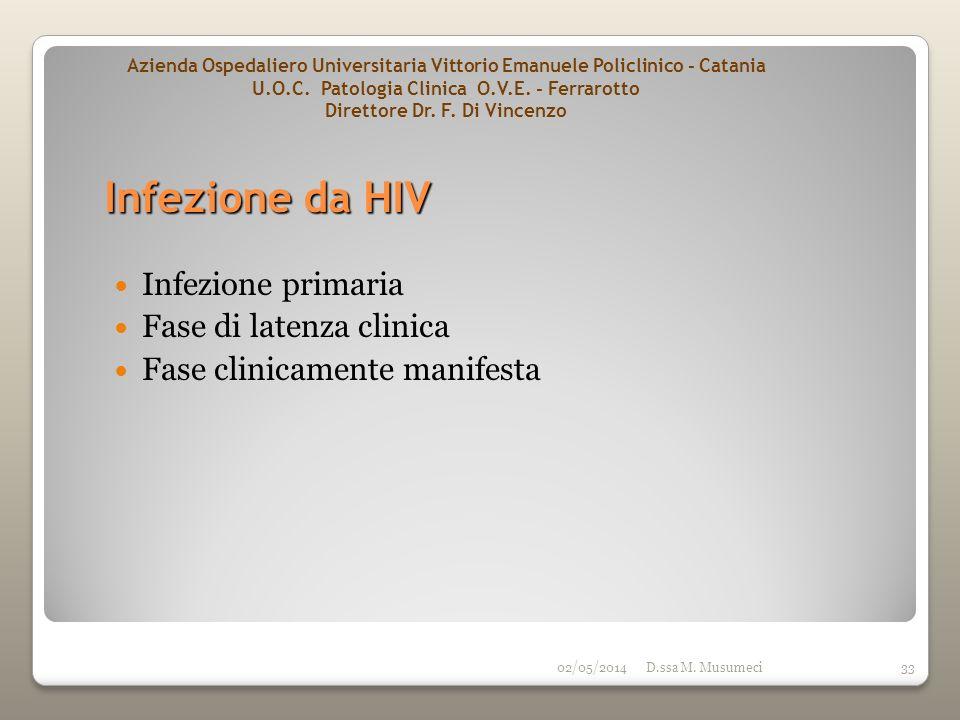 Infezione da HIV Infezione primaria Fase di latenza clinica