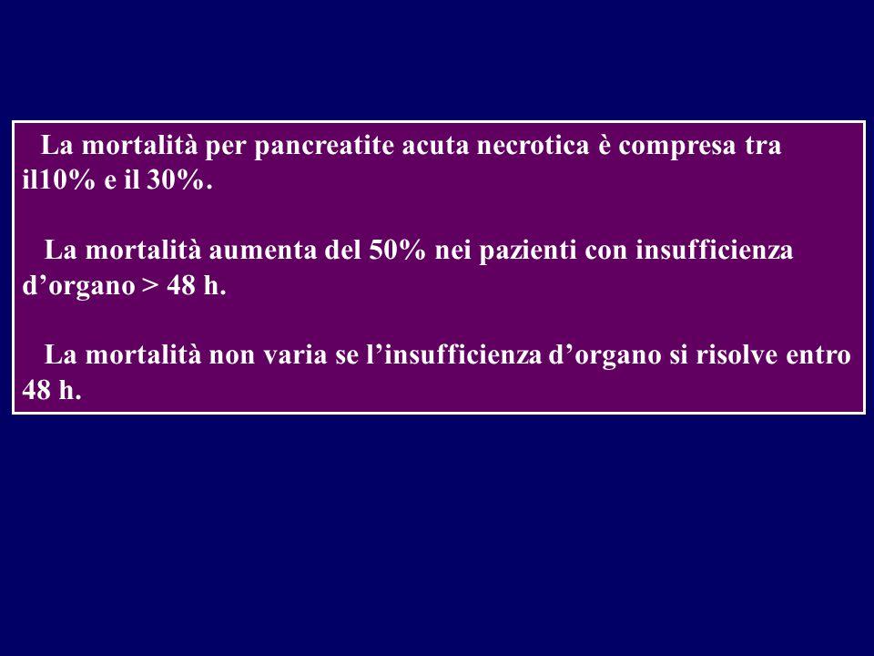 La mortalità per pancreatite acuta necrotica è compresa tra il10% e il 30%.