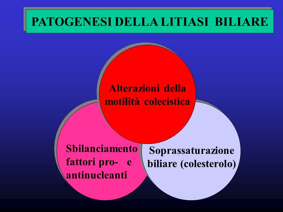 PATOGENESI DELLA LITIASI BILIARE biliare (colesterolo)