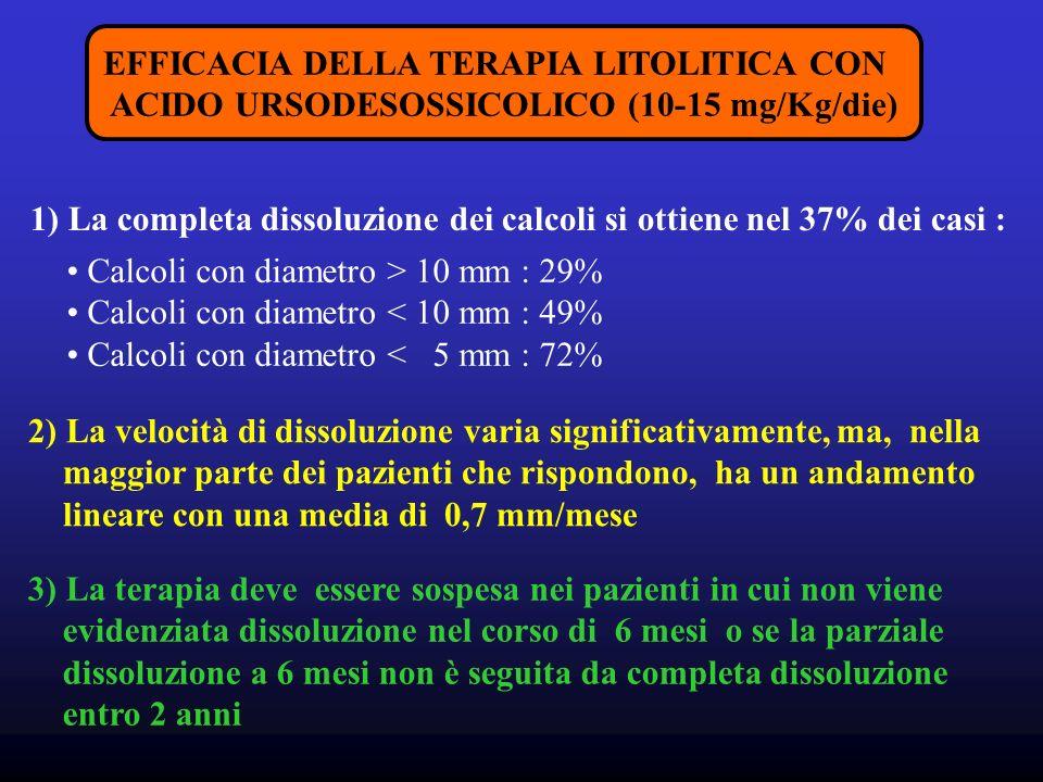 1) La completa dissoluzione dei calcoli si ottiene nel 37% dei casi :