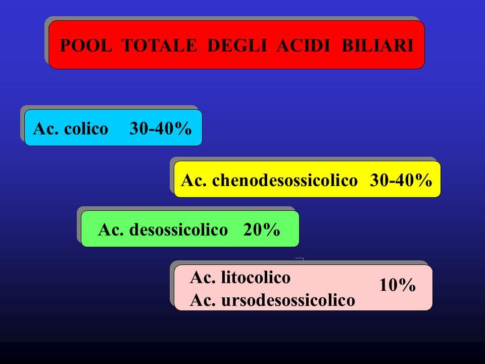 POOL TOTALE DEGLI ACIDI BILIARI Ac. chenodesossicolico 30-40%