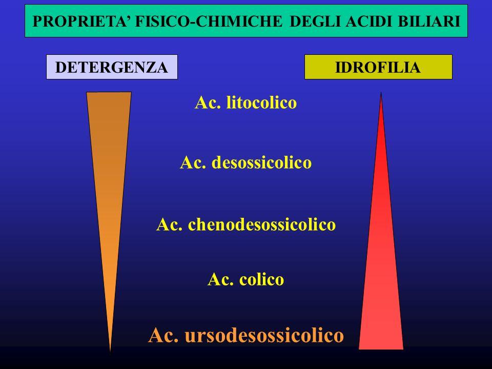 PROPRIETA' FISICO-CHIMICHE DEGLI ACIDI BILIARI Ac. chenodesossicolico