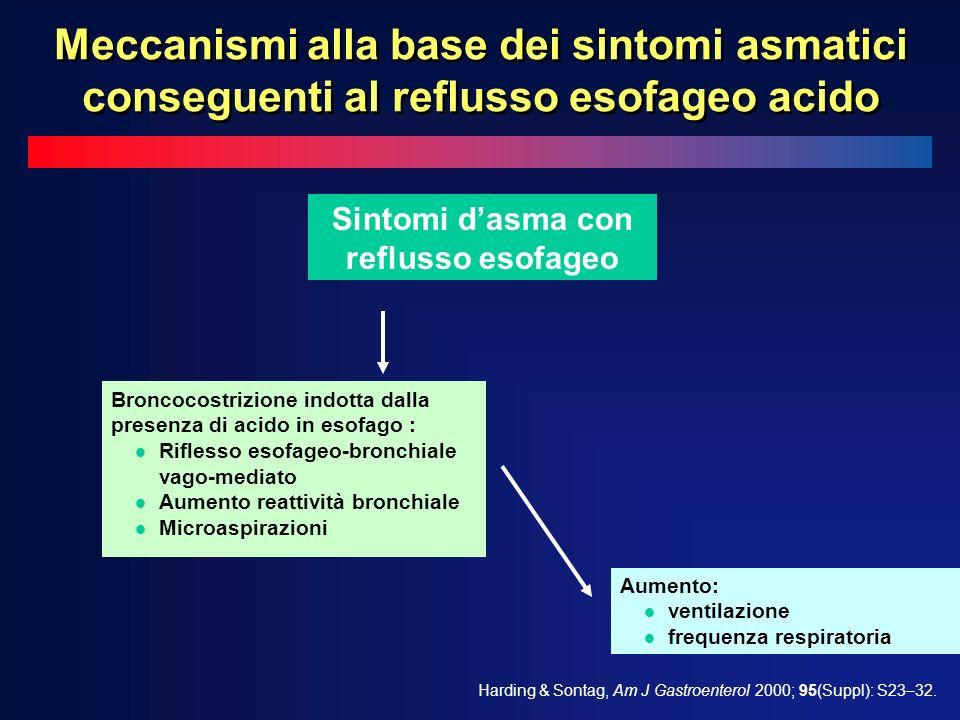 Sintomi d'asma con reflusso esofageo
