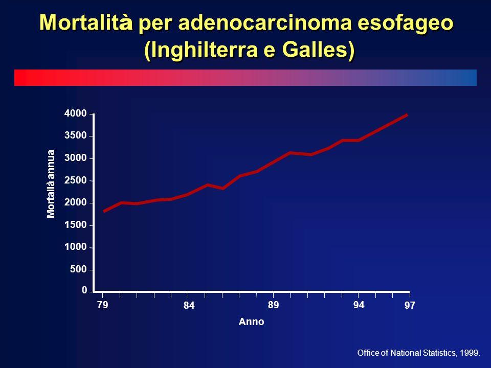 Mortalità per adenocarcinoma esofageo (Inghilterra e Galles)