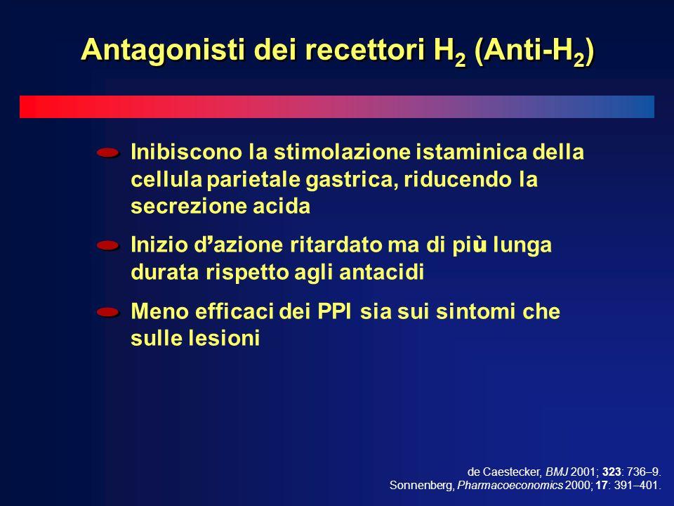 Antagonisti dei recettori H2 (Anti-H2)