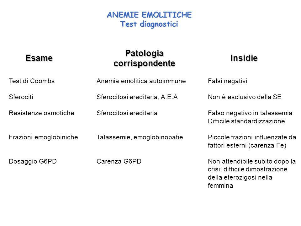 Patologia corrispondente