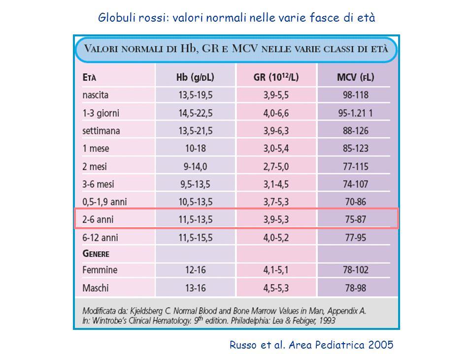 Globuli rossi: valori normali nelle varie fasce di età