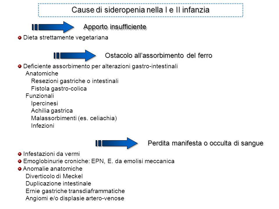 Cause di sideropenia nella I e II infanzia