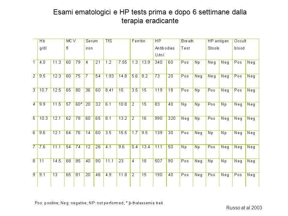 Esami ematologici e HP tests prima e dopo 6 settimane dalla terapia eradicante