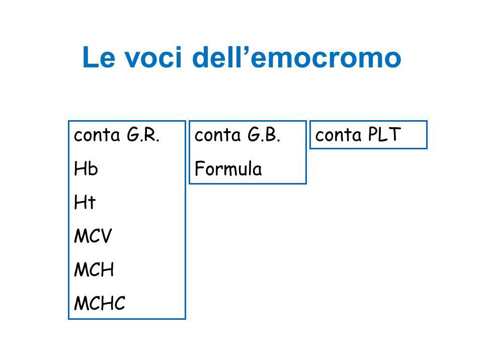 Le voci dell'emocromo conta G.R. Hb Ht MCV MCH MCHC conta G.B. Formula