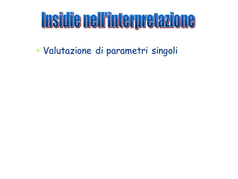Insidie nell interpretazione