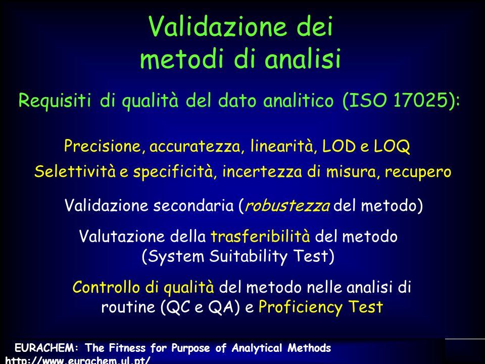 Validazione dei metodi di analisi
