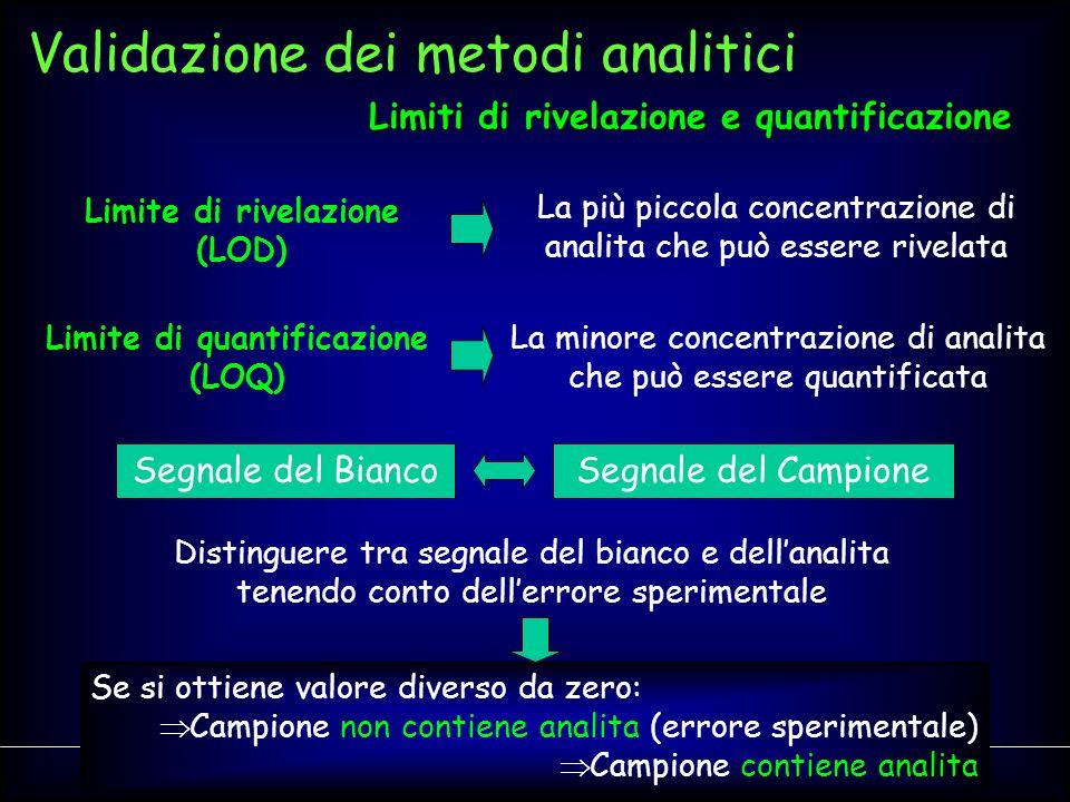 Limiti di rivelazione e quantificazione Limite di quantificazione