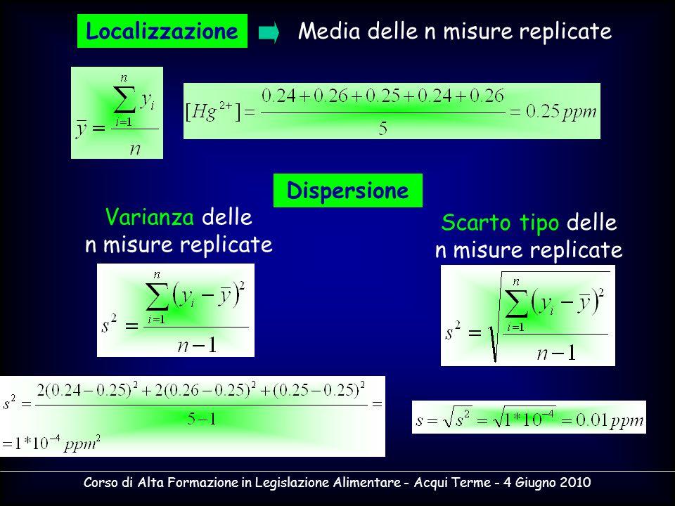 Localizzazione Dispersione