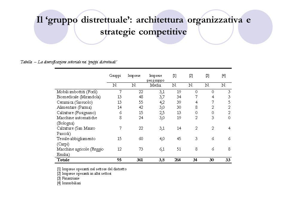 Il 'gruppo distrettuale': architettura organizzativa e strategie competitive