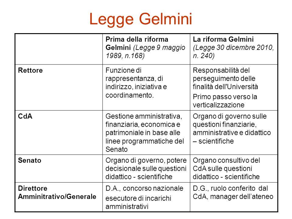 Legge Gelmini Prima della riforma Gelmini (Legge 9 maggio 1989, n.168)