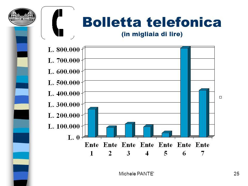 Bolletta telefonica (in migliaia di lire)