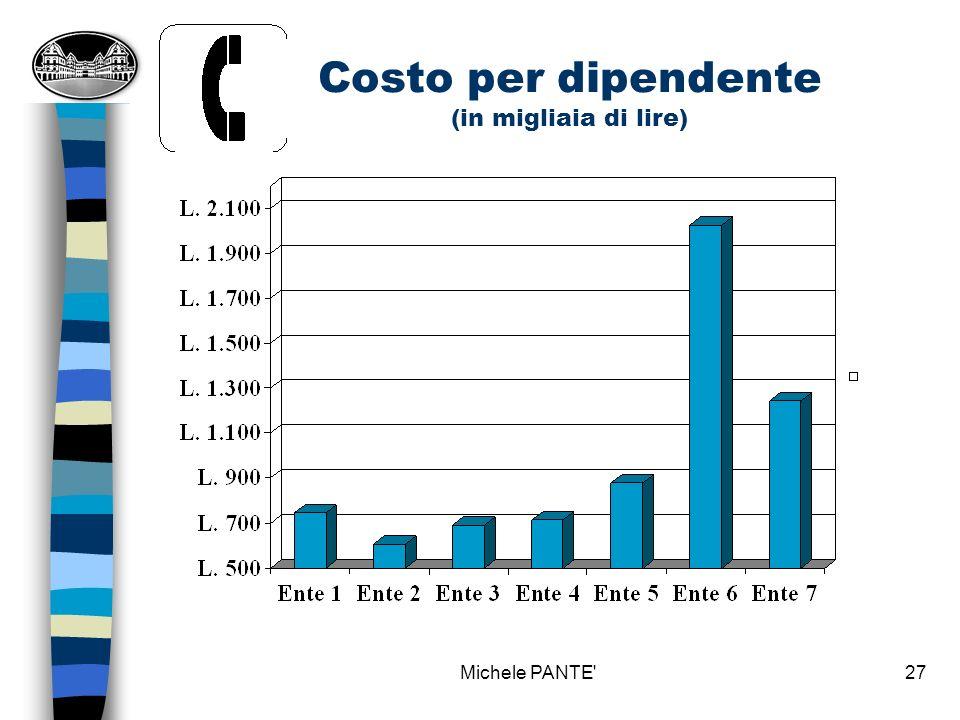Costo per dipendente (in migliaia di lire)