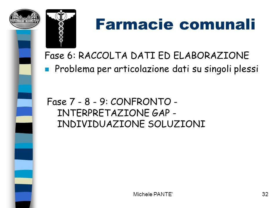 Farmacie comunali Fase 6: RACCOLTA DATI ED ELABORAZIONE