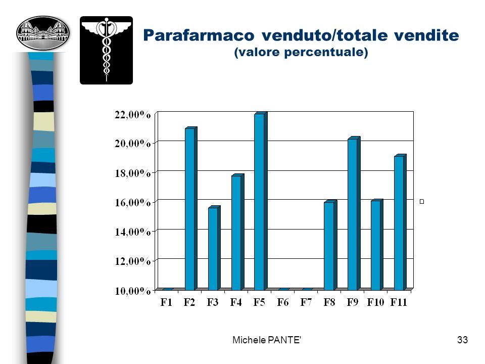 Parafarmaco venduto/totale vendite (valore percentuale)
