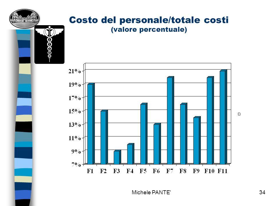 Costo del personale/totale costi (valore percentuale)