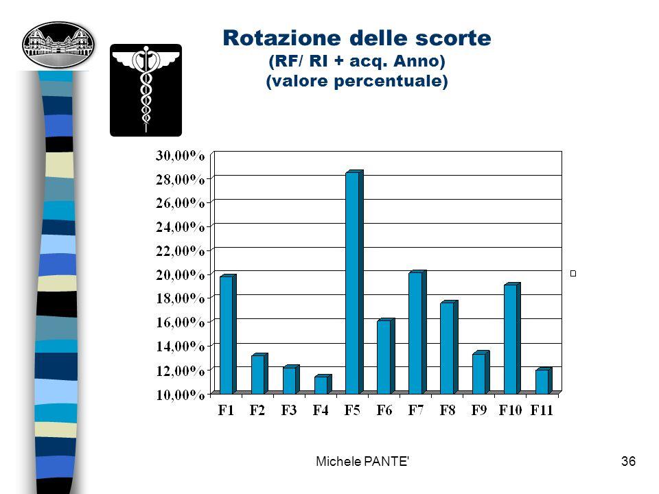 Rotazione delle scorte (RF/ RI + acq. Anno) (valore percentuale)