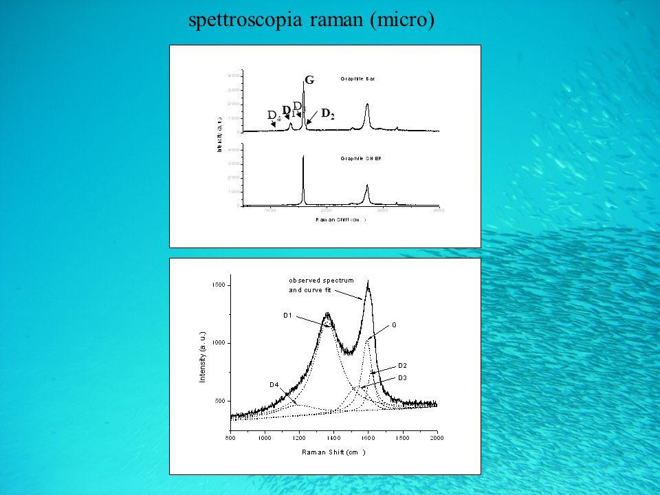 spettroscopia raman (micro)