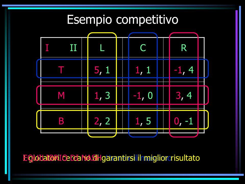 Esempio competitivo I II L C R T 5, 1 1, 1 -1, 4 M 1, 3 -1, 0 3, 4 B