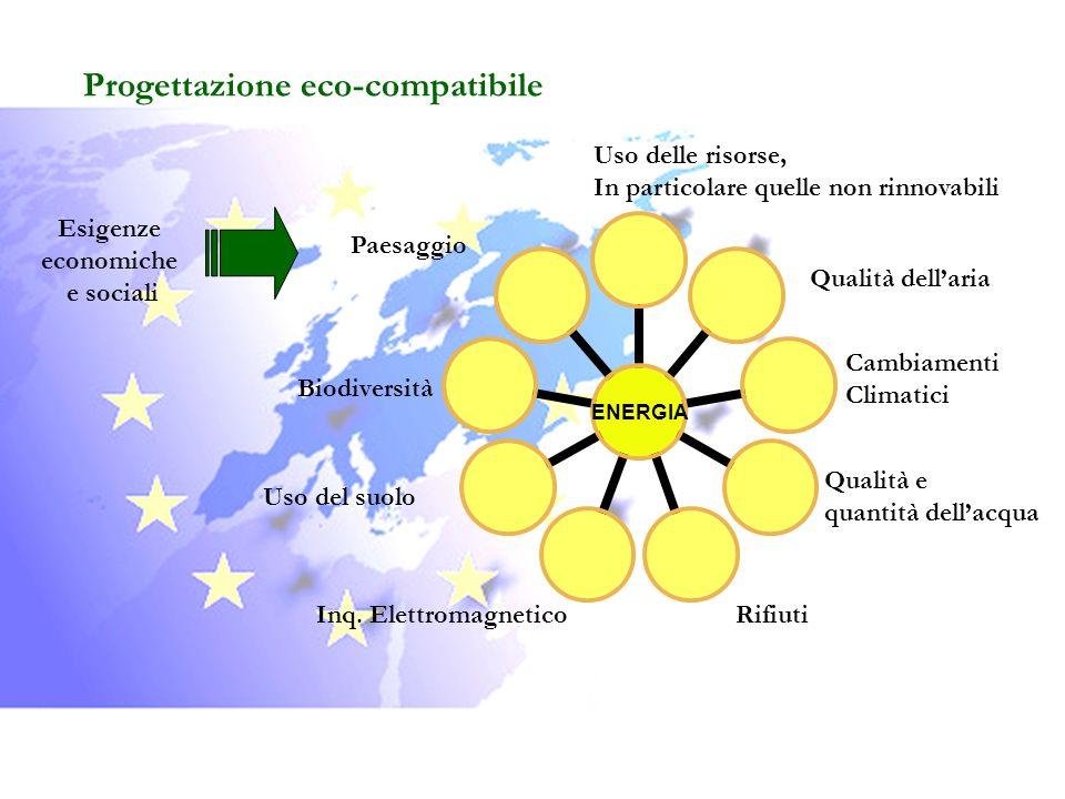 Progettazione eco-compatibile