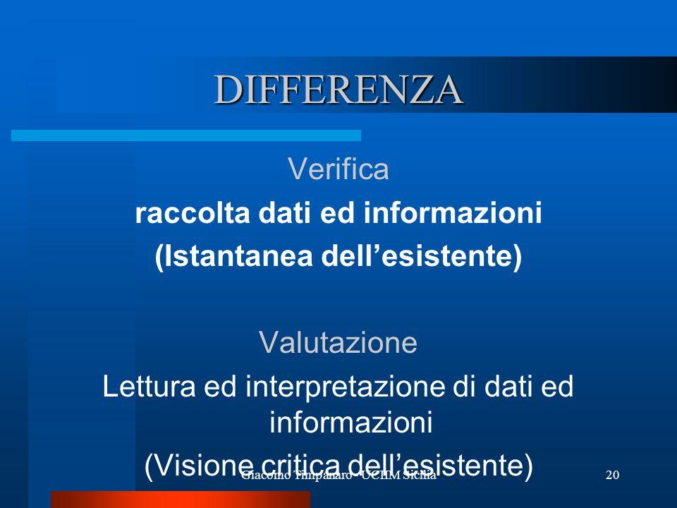 raccolta dati ed informazioni (Istantanea dell'esistente)