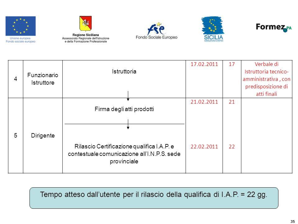 4 Funzionario Istruttore. Istruttoria. 17.02.2011. 17. Verbale di Istruttoria tecnico-amministrativa , con predisposizione di atti finali.