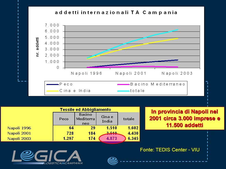 In provincia di Napoli nel 2001 circa 3.000 imprese e 11.500 addetti