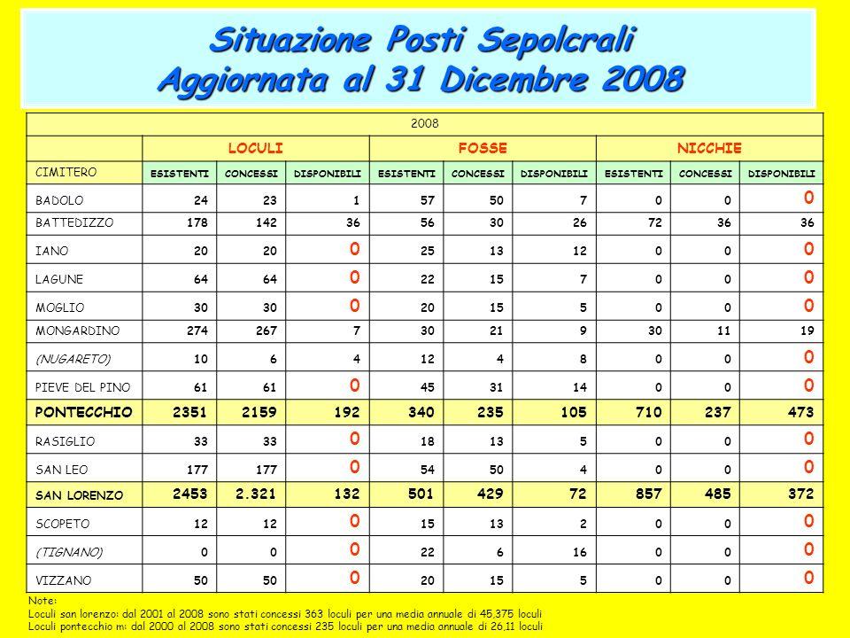 Situazione Posti Sepolcrali Aggiornata al 31 Dicembre 2008