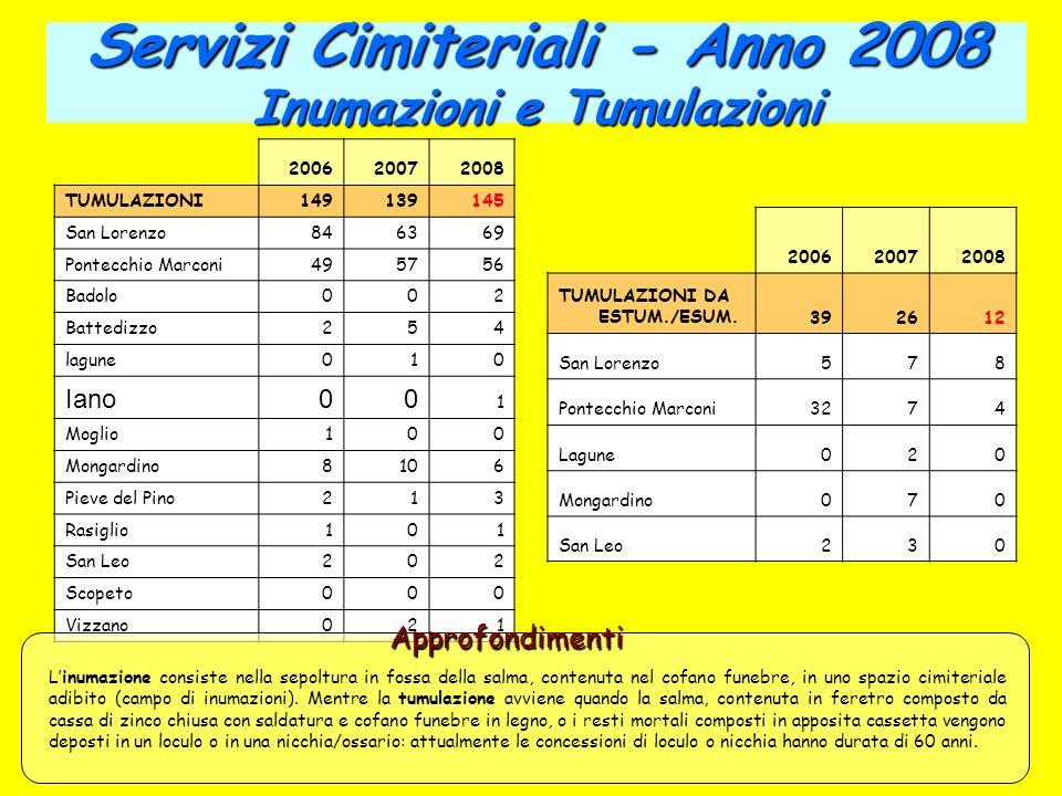 Servizi Cimiteriali - Anno 2008 Inumazioni e Tumulazioni