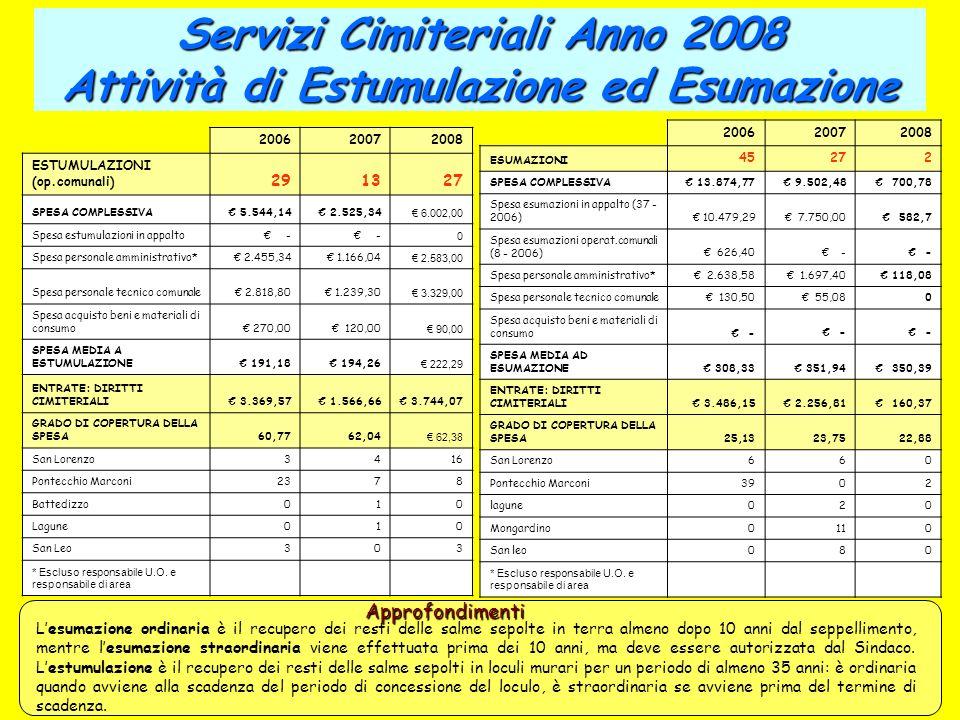 Servizi Cimiteriali Anno 2008 Attività di Estumulazione ed Esumazione
