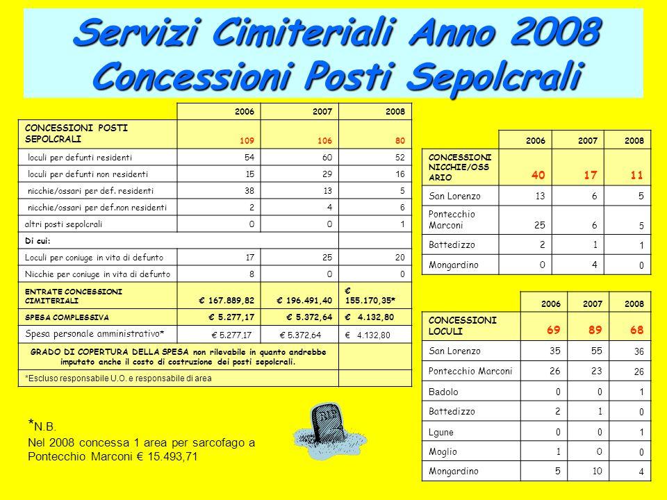 Servizi Cimiteriali Anno 2008 Concessioni Posti Sepolcrali