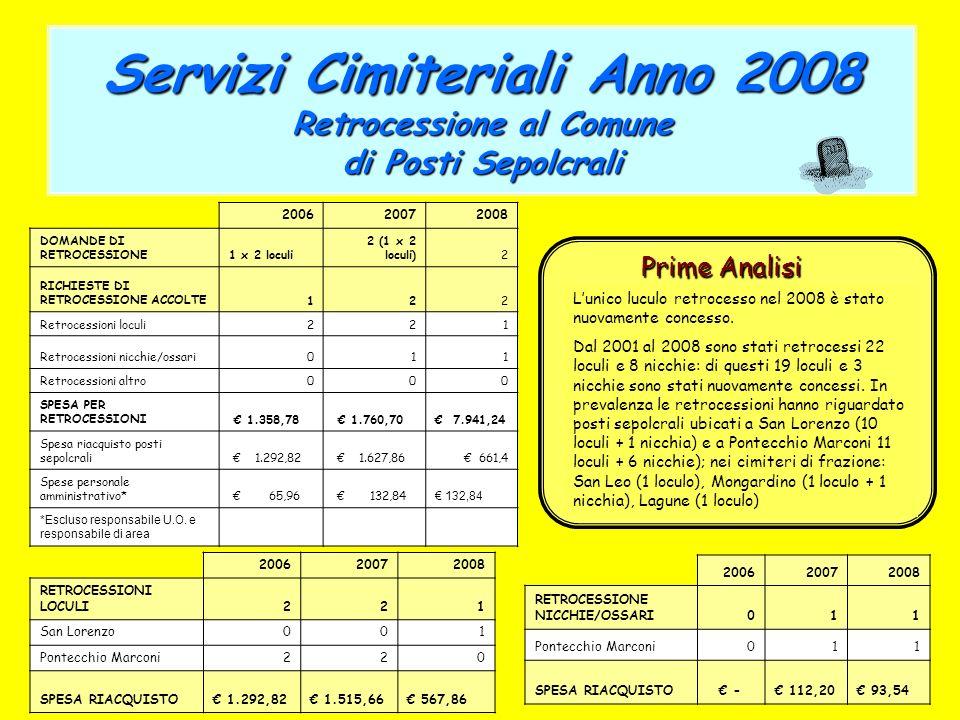 Servizi Cimiteriali Anno 2008 Retrocessione al Comune di Posti Sepolcrali