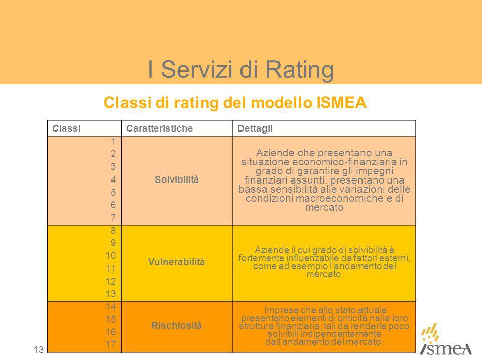 Classi di rating del modello ISMEA