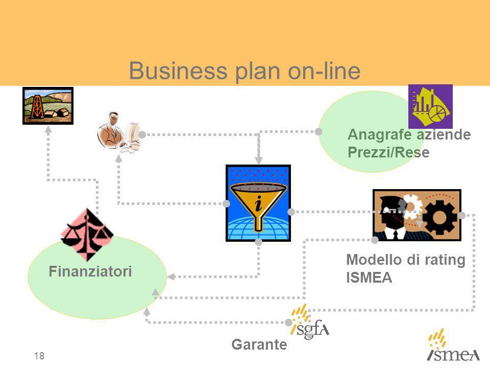 Business plan on-line Anagrafe aziende Prezzi/Rese Modello di rating