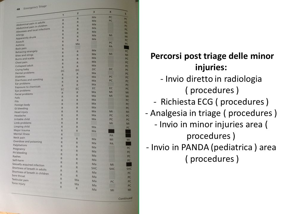 Percorsi post triage delle minor injuries: - Invio diretto in radiologia ( procedures ) - Richiesta ECG ( procedures ) - Analgesia in triage ( procedures ) - Invio in minor injuries area ( procedures ) - Invio in PANDA (pediatrica ) area ( procedures )