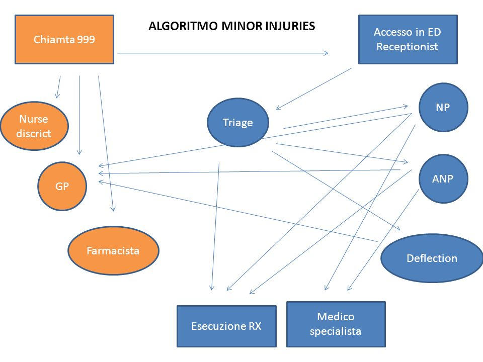 ALGORITMO MINOR INJURIES