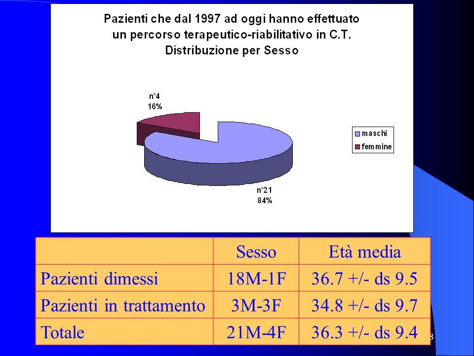 Sesso Età media. Pazienti dimessi. 18M-1F. 36.7 +/- ds 9.5. Pazienti in trattamento. 3M-3F. 34.8 +/- ds 9.7.