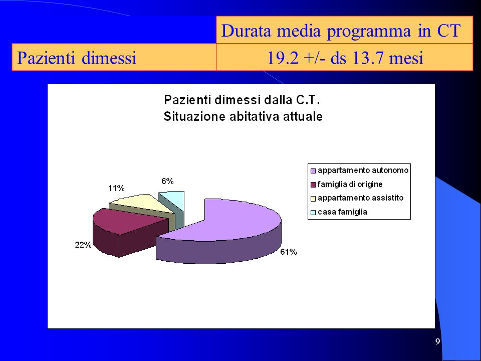 Durata media programma in CT
