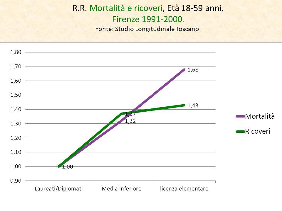 R. R. Mortalità e ricoveri, Età 18-59 anni. Firenze 1991-2000